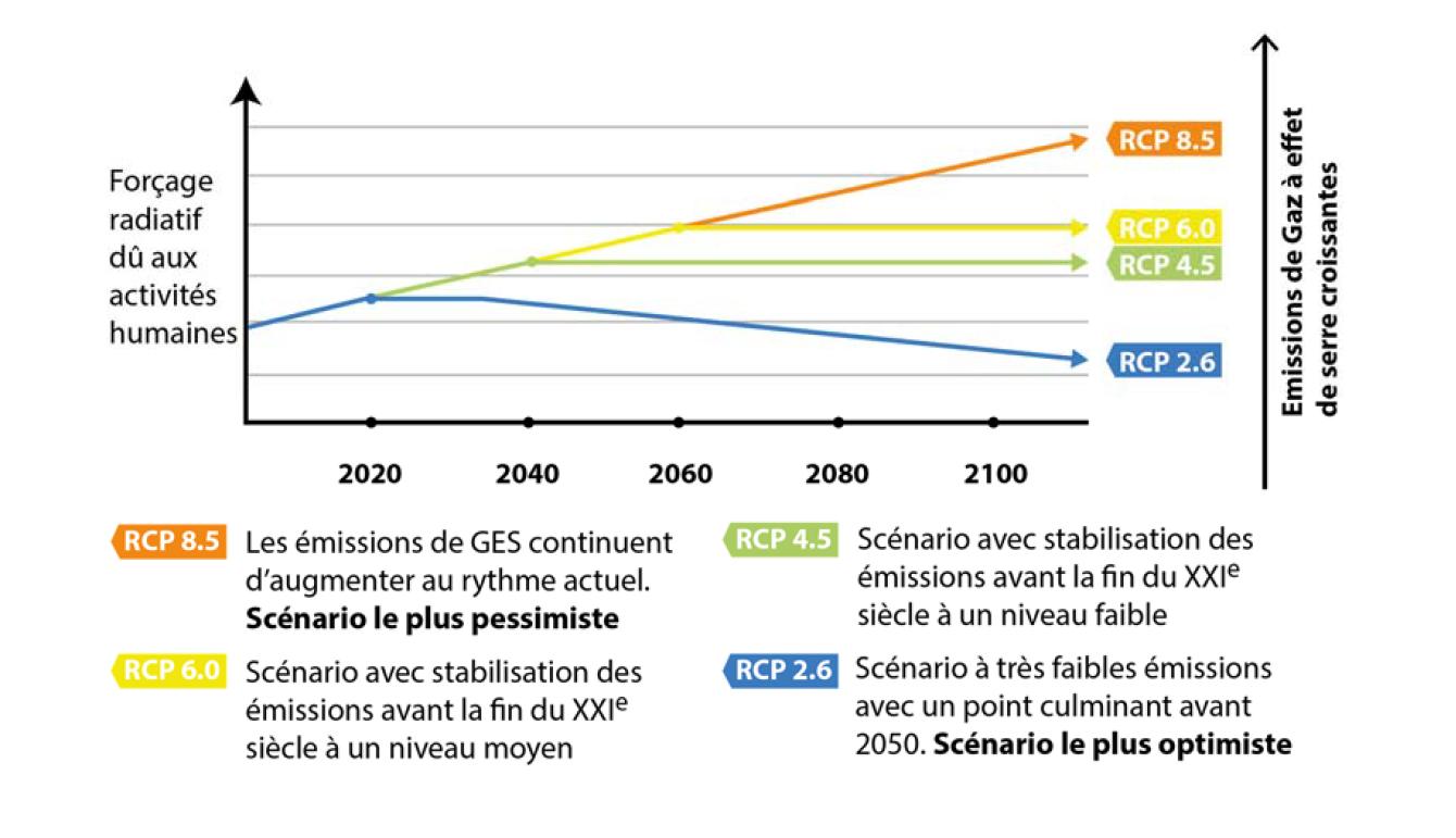 image evolution des emissions de gaz a effet de serre